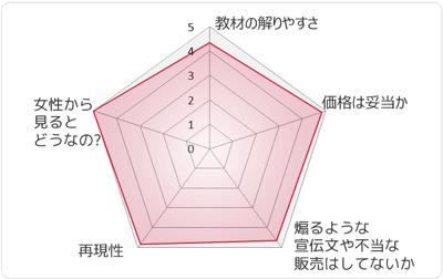 城咲仁のモテる男養成講座-8