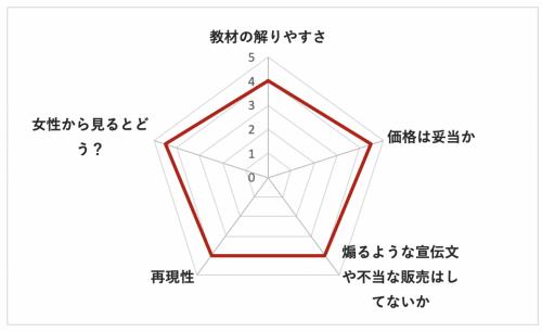 テンプレ会話術レーダー図